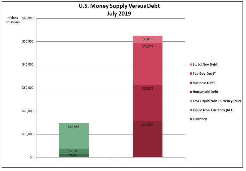 Money supply less than debt