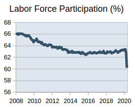 Participation rate falling