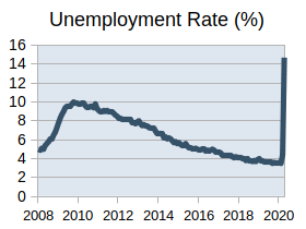 Unemployment rate rises